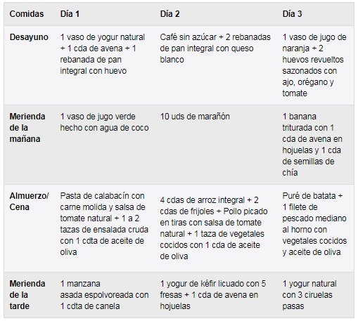 dieta para candidiasis intestinales