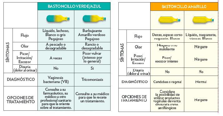 test candidiasis farmacia ejemplo